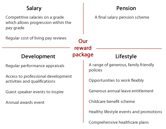Competitive salaries, regular pay reviews, a final salary pension scheme, regular appraisals, an annual awards event, flexible working and comprehensive healthcare plans.